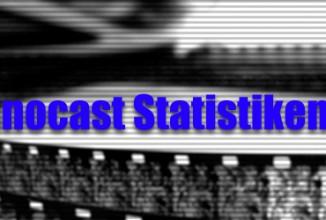 Kinocast-Statistik: Februar 2011