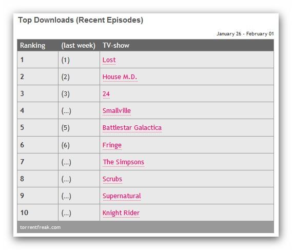 Top Downloads TV Shows LOST HOUSE 24 Fringe